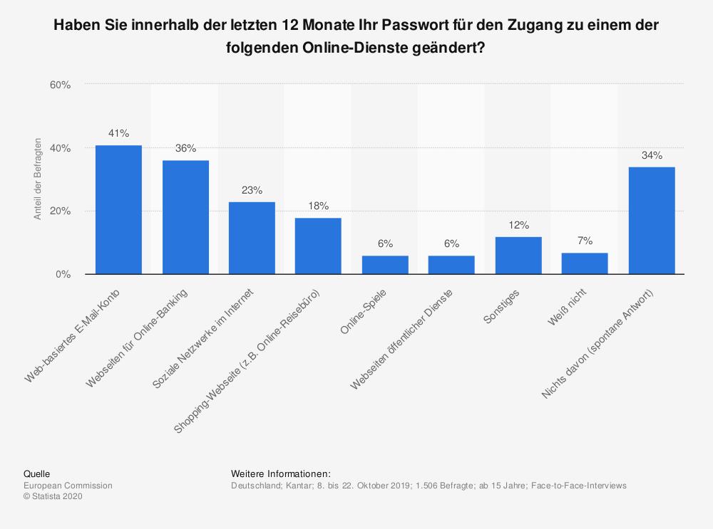 Umfrage zur Änderung von Passwörtern bei Online-Diensten